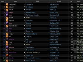 《魔兽世界》7.2DPS模拟器排行榜