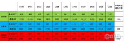 NB6版本登录国服 剑豪五气朝元加成数据解析