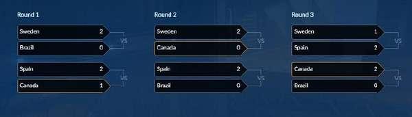 《守望先锋》世界杯小组赛结束 中国队晋级8强