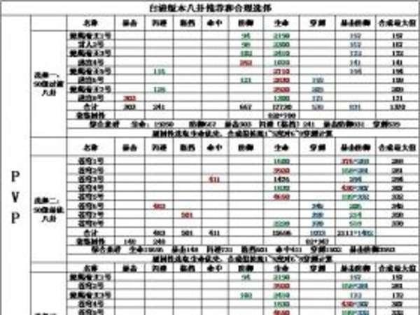 剑灵白青版本PVP八卦牌推荐以及合理选择