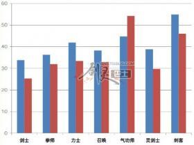 剑灵26日更新前后全职业武神塔八层竞速对比