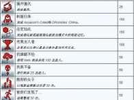 《刺客信条编年史:中国》全成就列表一览攻略