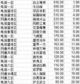 剑灵线下交易市场数据分析 你的号值钱吗