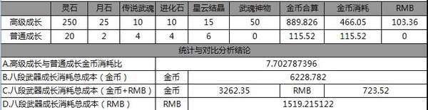 剑灵S2.5武器普通成长与神物成长价格对比