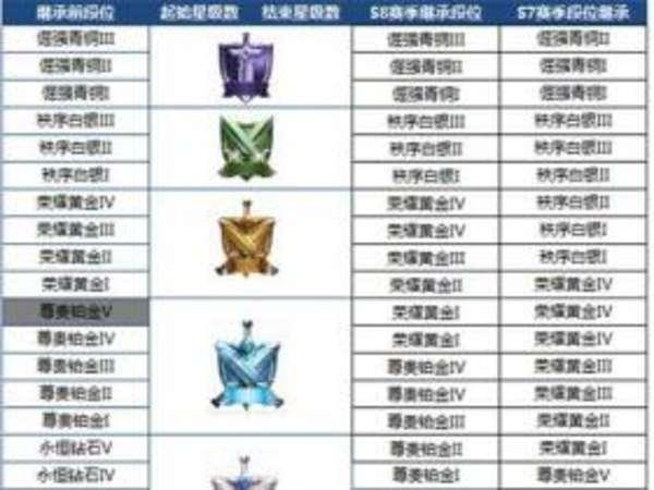 王者荣耀S8赛季更新曝光汇总 新段位新玩法新英雄